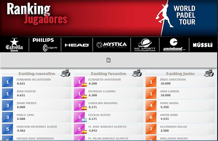 Ranking World Padel Tour 2014