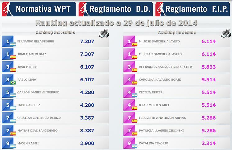 Nuevo cambio en el Ranking Femenino de WPT