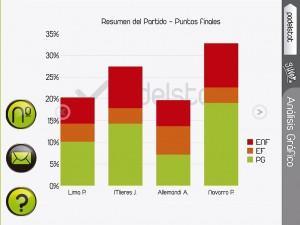 Datos del partido Navarro-Allemandi vs Lima-Mieres