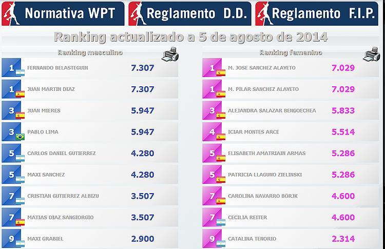 Asi marcha el Ranking WPT
