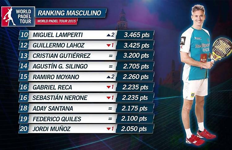Cambios y movimientos en el Ranking World Pádel Tour