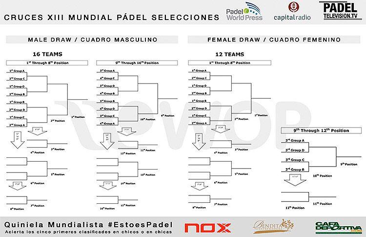 Cuadros y Emparejamienos del XIII Campeonato del Mundo por Selecciones Nacionales