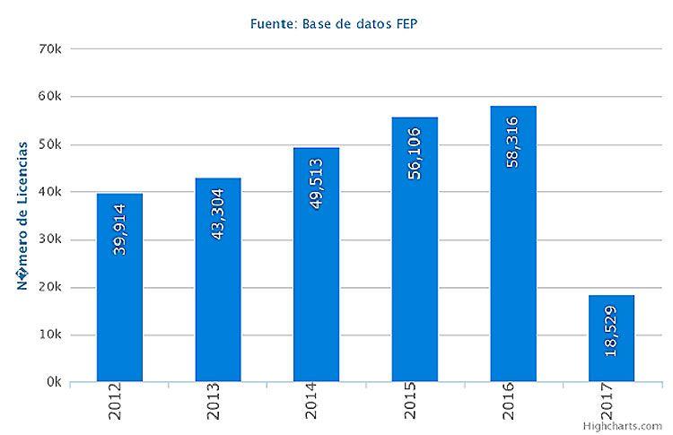 El número de Federados en España no para de crecer