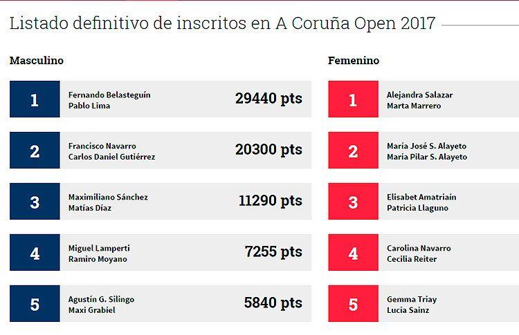 Casi 140 parejas estarán presentes en el A Coruña Open