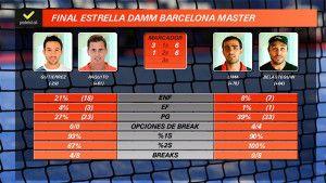 Estadísticas de la final del Estrella Damm Barcelona Máster 2017