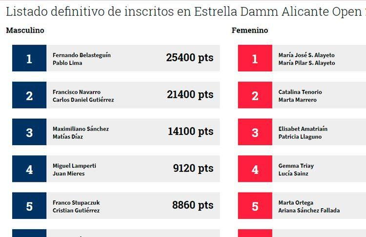 Más de 150 parejas estarán en el Estrella Damm Alicante Open
