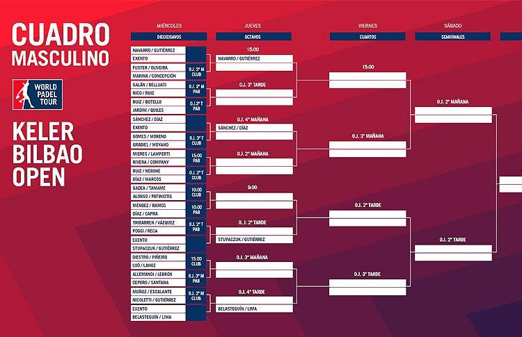 Keler Bilbao Open: Orden de Juego de Primera Ronda