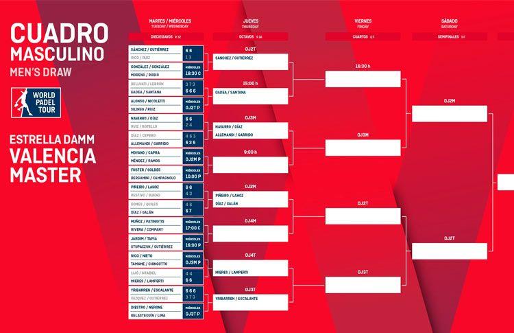 Estrella Damm Valencia Open: Orden de Juego de la segunda jornada