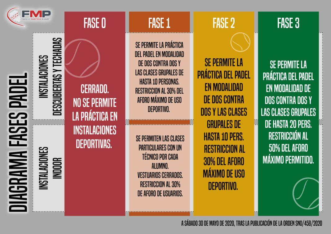 El diagrama publicado por la FMP. | Foto: FMP