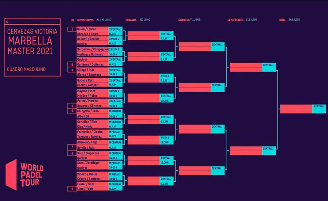 Marbella Master: Cruces y horarios de un torneo con muchos alicientes