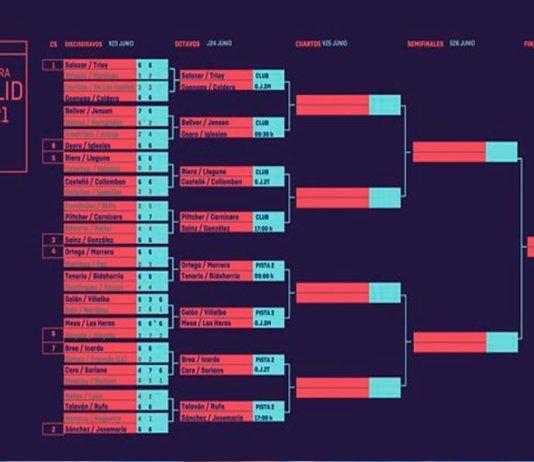 Valladolid Master: ordine di gioco del sorteggio femminile